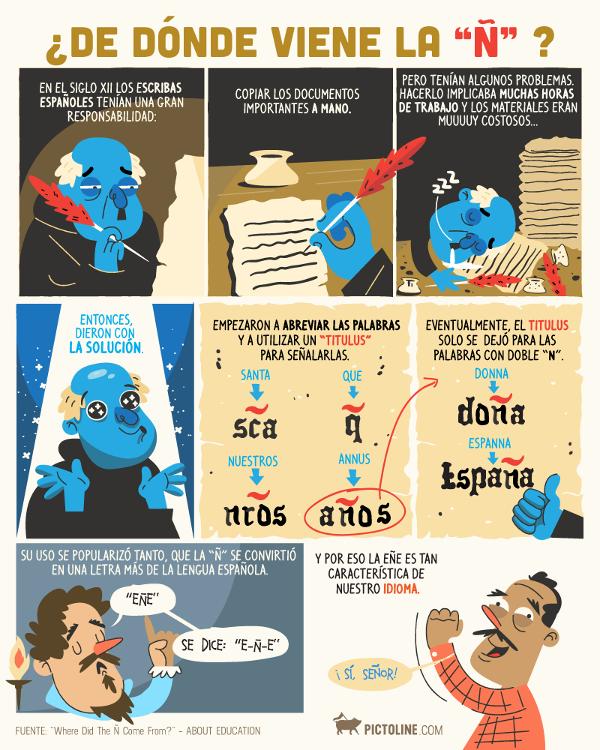 Origen Letra Eñe
