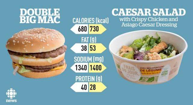 La Ensalada César del McDonald's tiene más calorías, grasa y sal que un Big Mac Doble